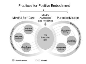 Practices for Positve Embodiment